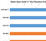 Metal Gear Solid V Phantom Pain Benchmarks